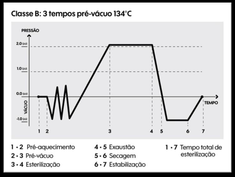 Gráfico ilustrativo do Ciclo Completo de Autoclaves Classe B Pré-Vácuo.
