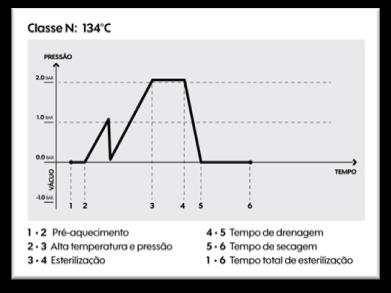 Gráfico ilustrativo do Ciclo Completo de Autoclaves Classe N Gravitacionais.